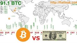 How to See Bitcoin Purchase Volume by Exchange, Fiat Currency & Country - Fiatleak