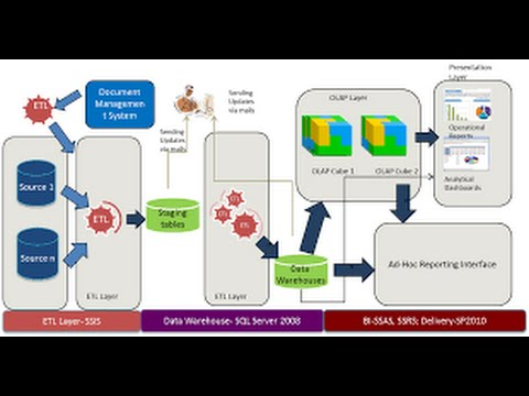 From Data Warehouse design To SSIS ETL to Olab Cube SSAS to BI Reports by Sql Server