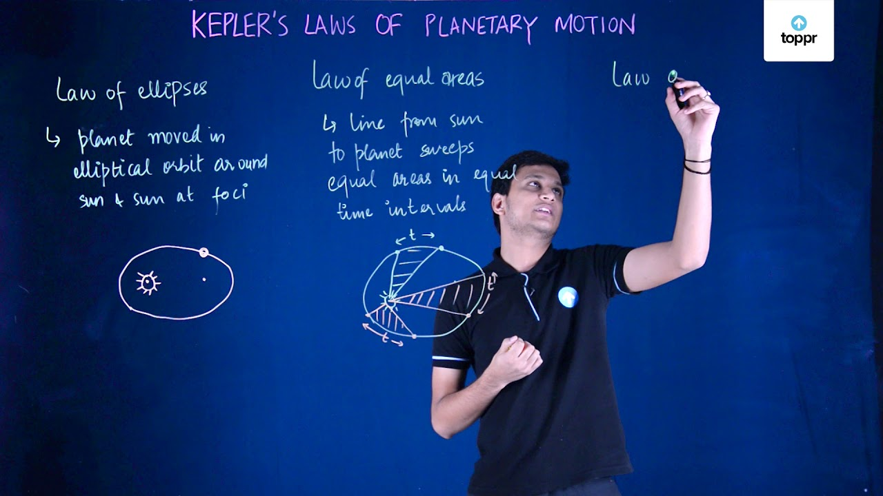 Kepler's Law of Planetary Motions - Orbits, Areas, Periods