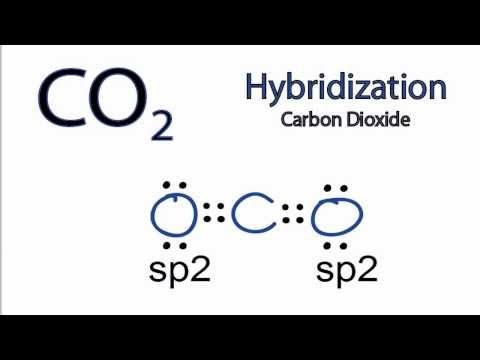 CO2 Hybridization: Hybrid Orbitals for CO2