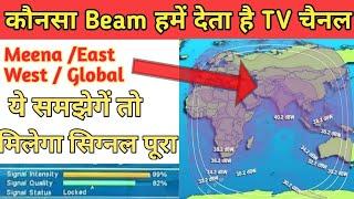 Satellite Coverage Maps || Sat Foot Print || Satellite Beam कैसे चेक करें ?