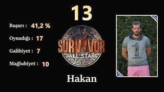 Survivor 2018 | 8. Hafta Performans Sıralaması HD (02.04.2018 - Güncel)