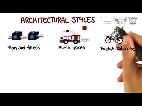 Types of Architectural Styles - Georgia Tech - Software Development Process