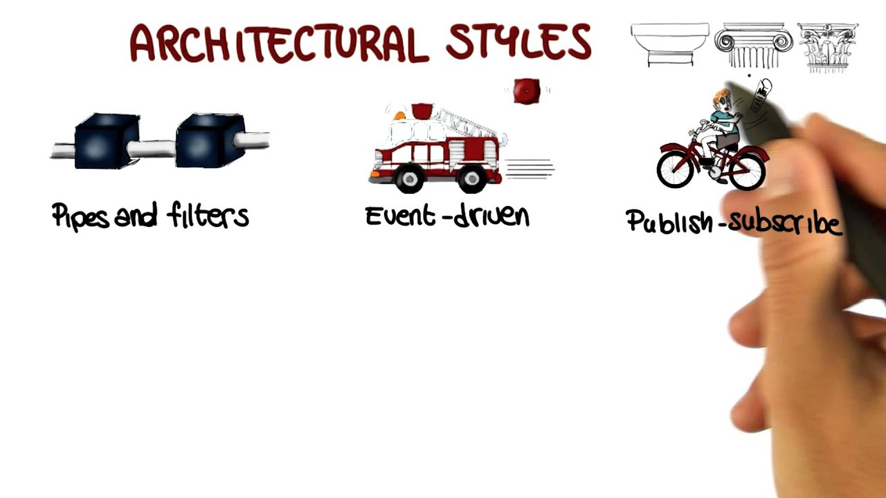 Types of architectural styles georgia tech software for Types of architecture design