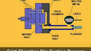 Animated Video of a Cold Chamber Die Casting Machine