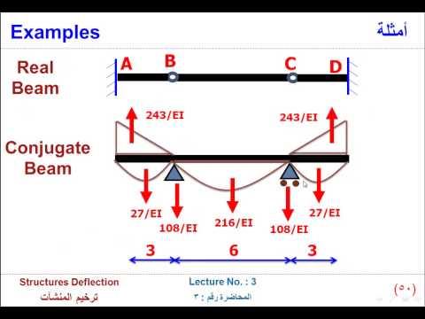 تحليل انشائي وميكانيكي structures deflection : conjugate beam