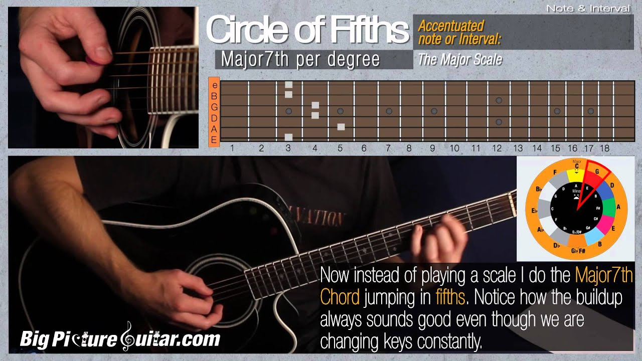 Free Guitar Lesson Circle Of Fifths Music Theory Youtube