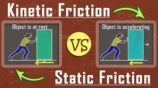 What is the Diffęrence Between Kinetic Friction and Static Friction | Mechanics | Physics