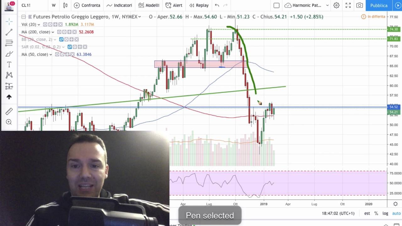 commenti su opzioni binarie gruppo di trading petrolifero youtube