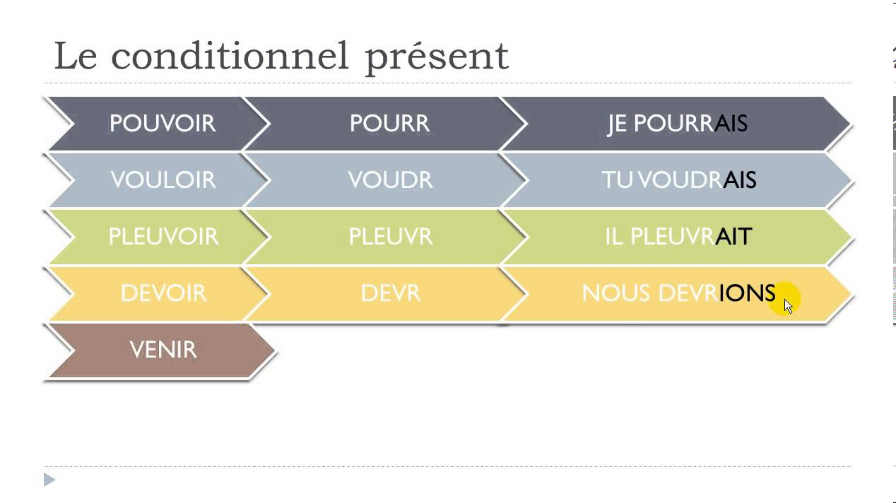 Vouloir (to want) — Conditional Tense (French verbs ...