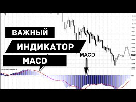 MACD Индикатор: как пользоваться в торговле на примере /ДЕНЬГИ Ep.156