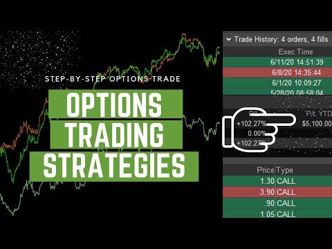 options-trading-strategies-on-thinkorswim---4-steps-to-$5,000-winning-options-trade