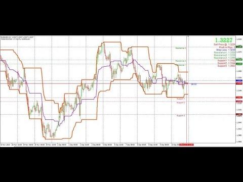 Doda Donchian V2 Mod Indicator For Metatrader 4 Youtube
