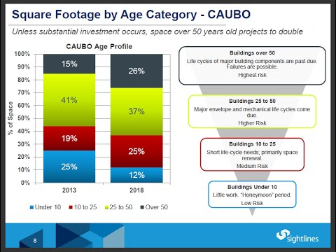 Why the Roof Hasn't Caved In [Sightlines_CAUBO Webinar]