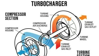 Turbo charger in Hindi