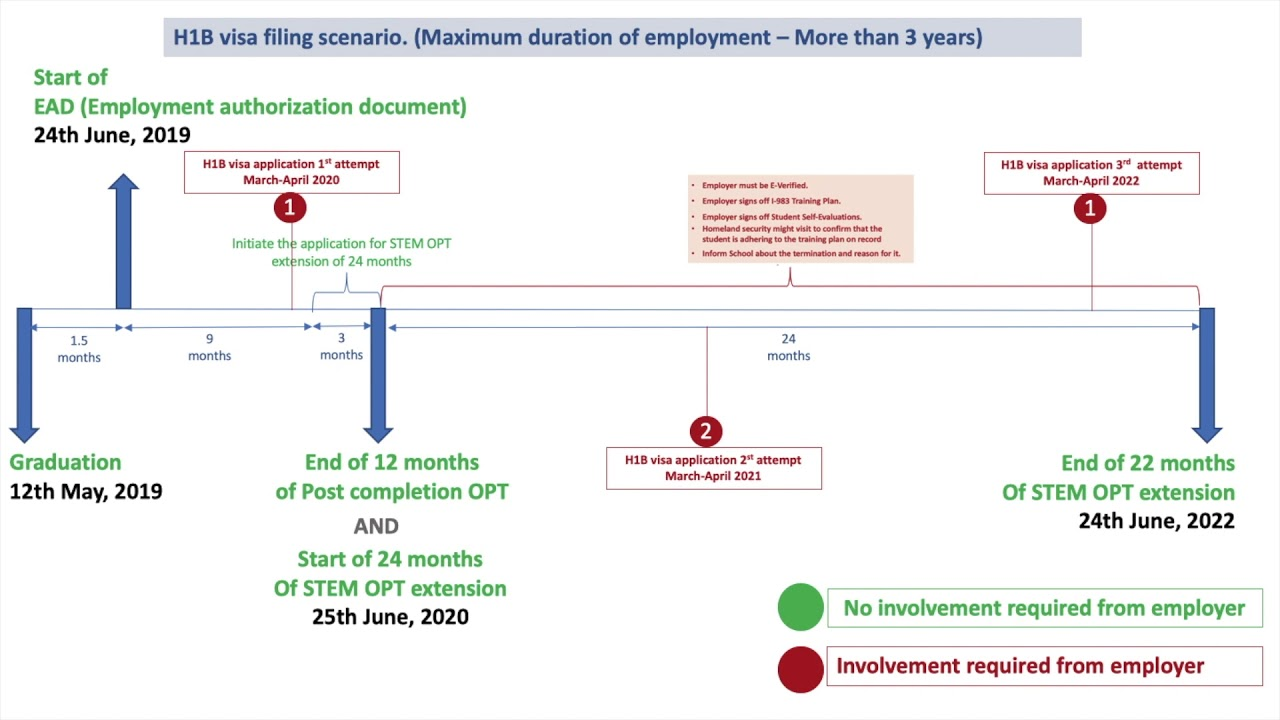 H1B visa sponsorship / OPT : Timeline and process - explained in short
