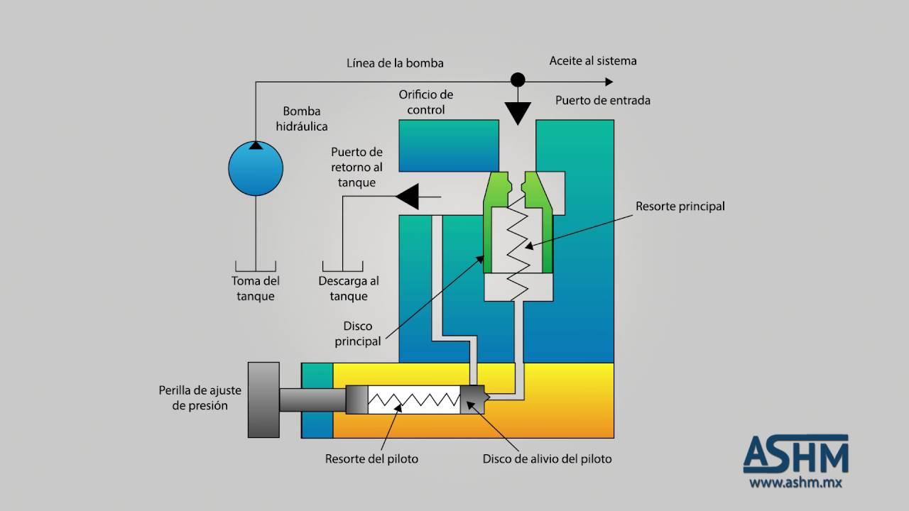 Valvula de alivio hidraulica funcionamiento