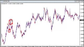 Forex Euro USD Scalping using the 1 minute chart