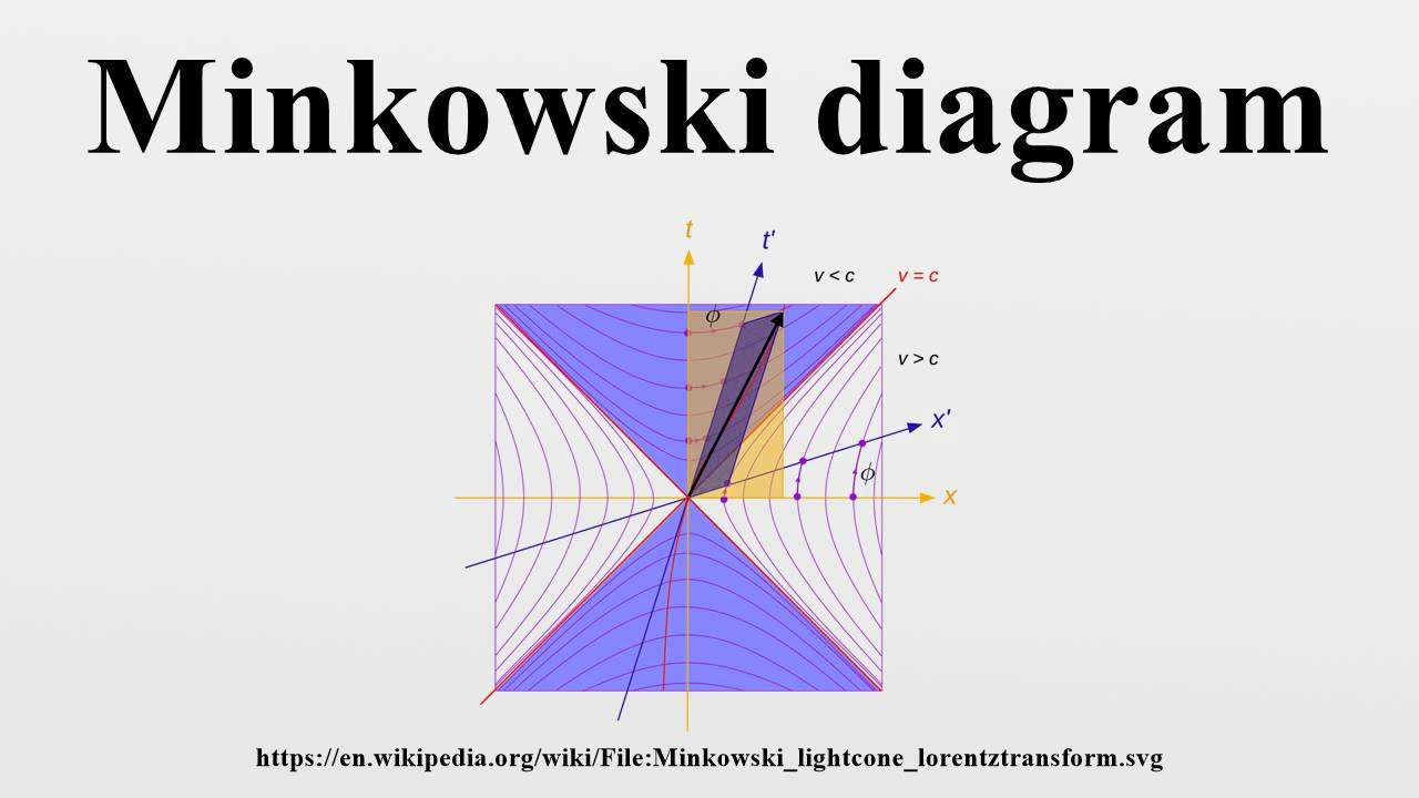 Minkowski diagram  YouTube