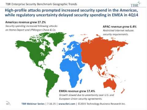 Security Revenue is Shifting from Core to Advancing Vendors