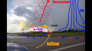 How Do Supercell Thunderstorms Work?