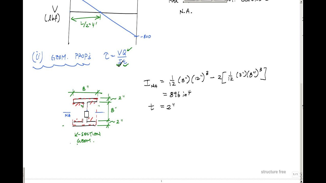 shear force example. shear force example r