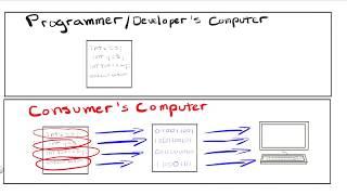 Short Lesson - Compilation vs Interpretation