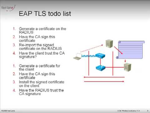 EAP-TLS and PEAP: what they are, part 2