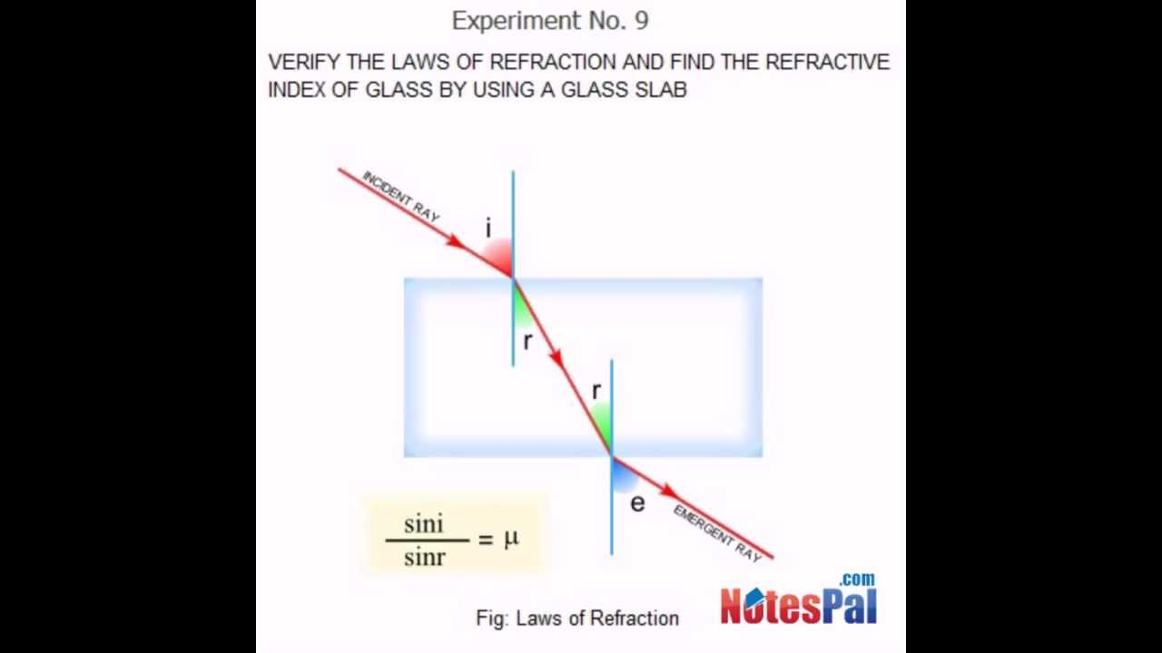 finding the refractive indices through equiconvex lens project Refraction and dispersion of light through a prism to find the refractive indices of (a) using a plane mirror, a equiconvex lens.