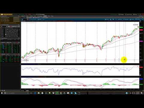 RSI Indicator - Understanding Relative Strength Index Overbo