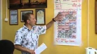 видео Корпоративная стратегия и бизнес-стратегия