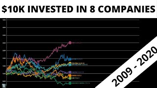 Investing $10k in 8 Australian Companies after the Global Financial Crisis