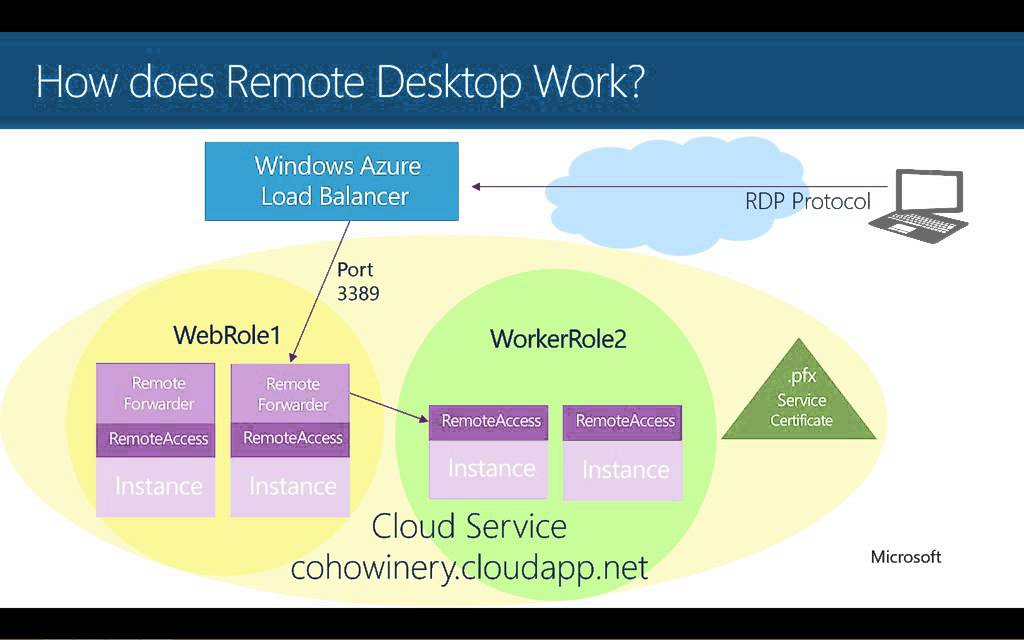 Windows Azure Remote Desktop Architecture