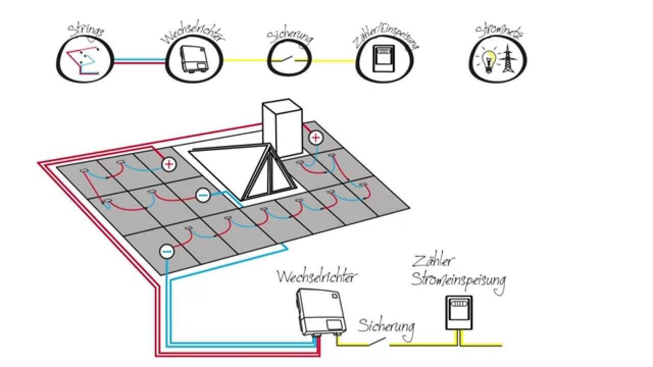 die eigene photovoltaikanlage jouleco erkl rt die. Black Bedroom Furniture Sets. Home Design Ideas