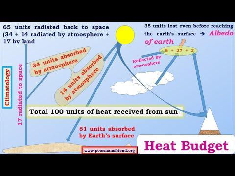C3-Temperature Distribution upsc ias-Heat Budget,Heat Balance,Albedo etc