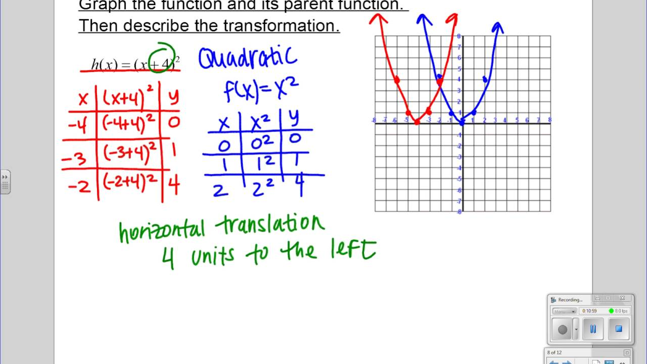 Parent Functions and Transformations (1.2) Algebra II - YouTube