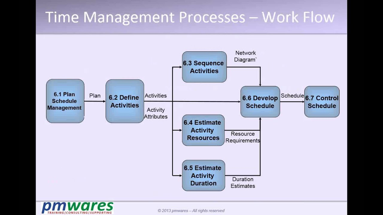Pmp Training Video T5 P04 Time Management Youtube