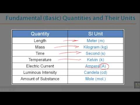 Phys - Ch-1 : physics and measurements 1