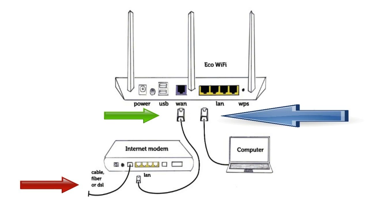 how to connect dlink wifi router to wifi
