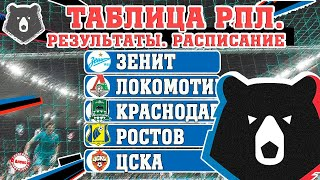 Чемпионат России по футболу РПЛ Итоги 29 тура Результаты таблица расписание