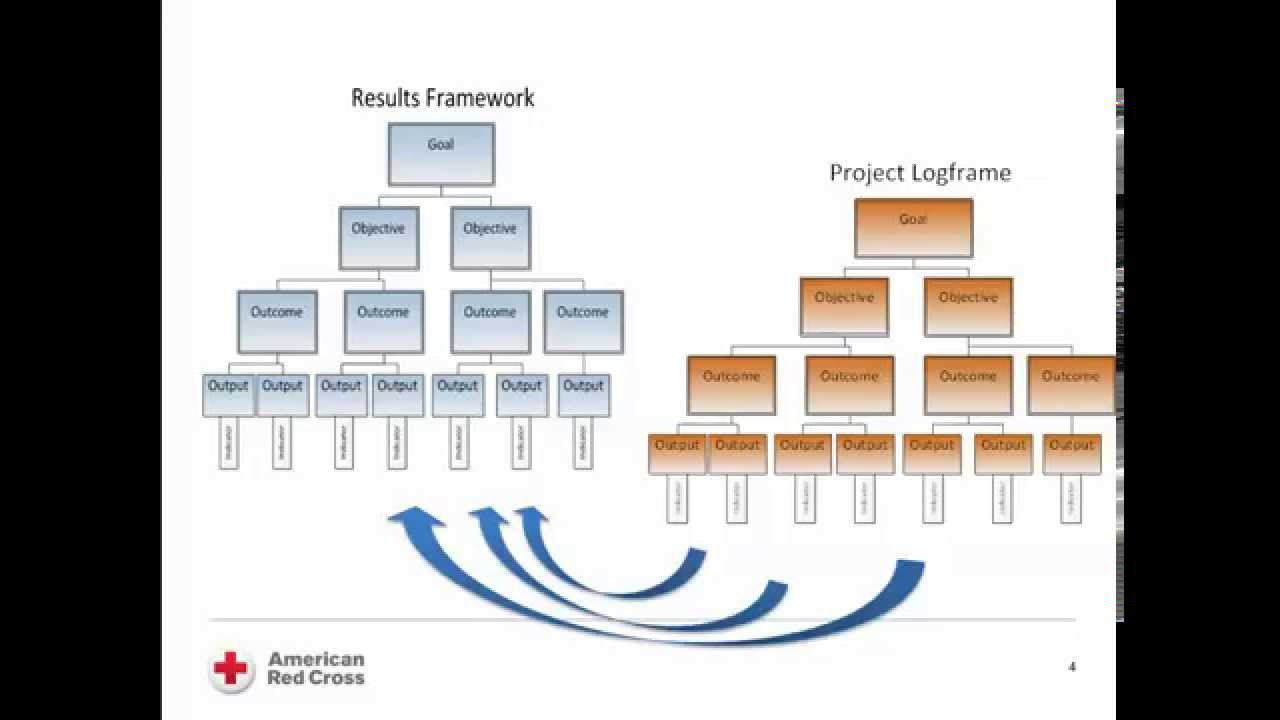 logframe and results framework introduction