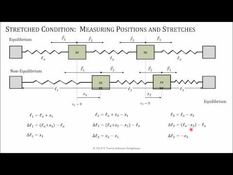 Coupled Oscillators Coordinates PTW - YouTube