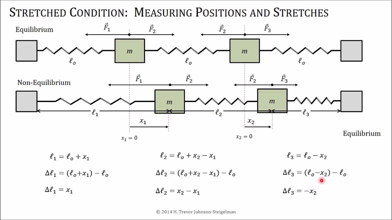 Coupled Oscillators Coordinates PTW