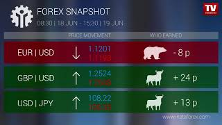 InstaForex tv news: Who earned on Forex 19.06.2019 9:30