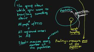Research methods - Chapter 05 - Populations and Samples