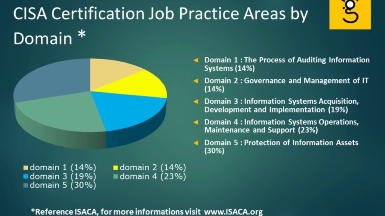 Cisa Certification Domain Weighted Overview Youtube
