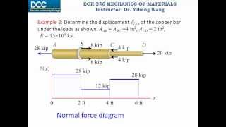 Mechanics of Materials Lecture 07: Elastic deformation of an axially loaded member