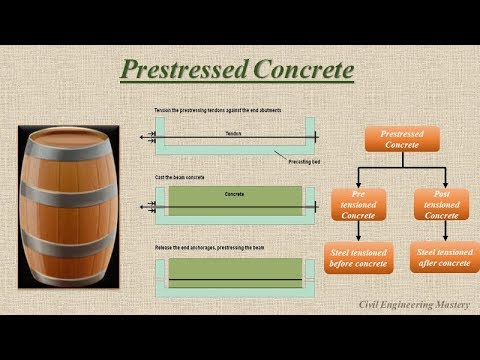 Pre-stressed concrete# Introduction to Pre-stressed concrete