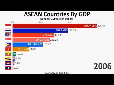 ASEAN Economies (1960-2024)