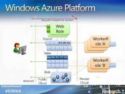 2009 eScience: Performing Science in the Cloud: A Haplotype